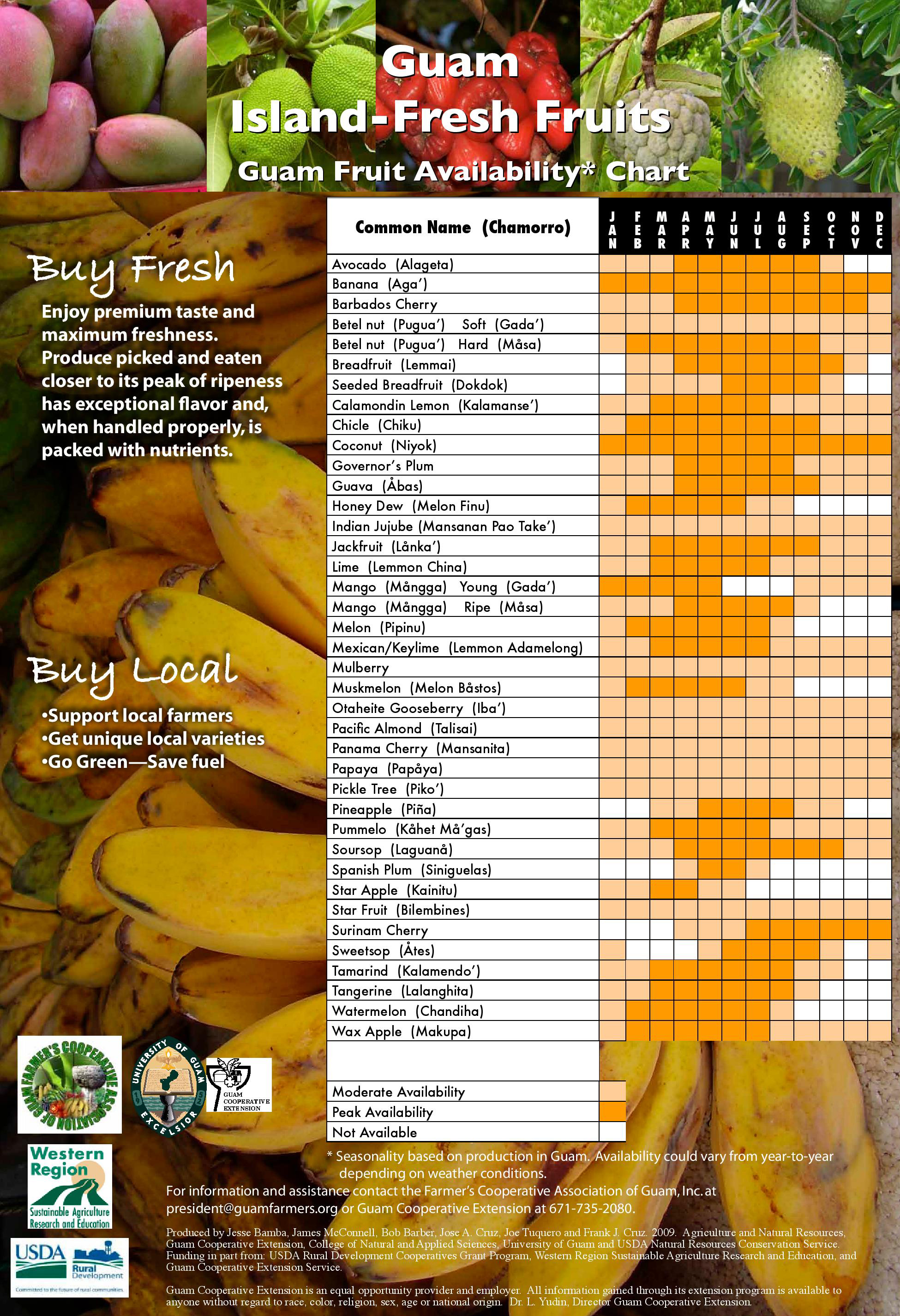 What's In a CSA Box? – Farm to Table Guam Corp